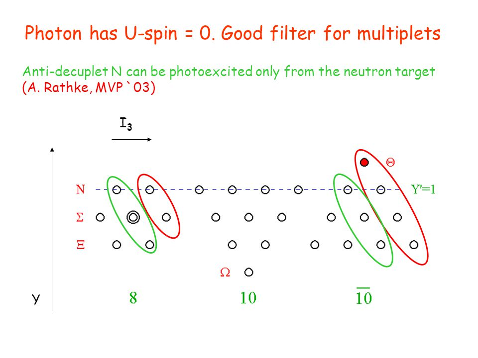 Photon has U-spin = 0. Good filter for multiplets