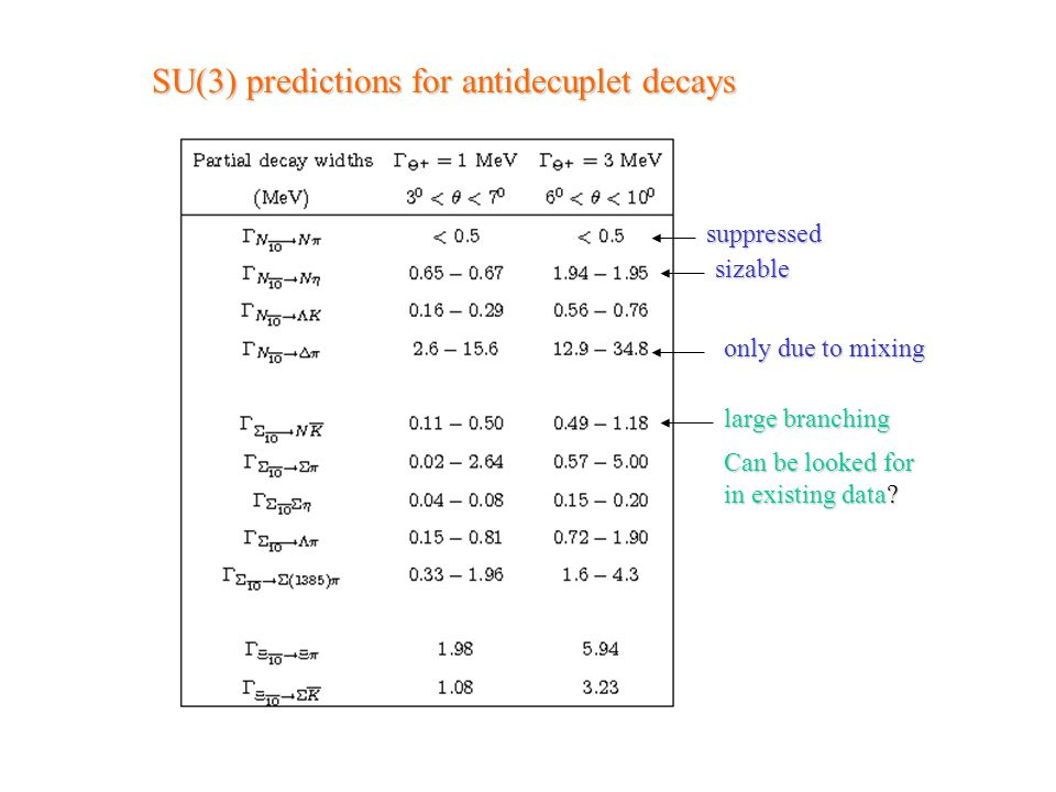 SU(3) predictions for antidecuplet decays