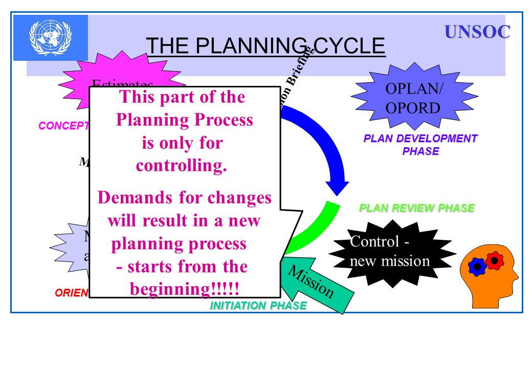 THE PLANNING CYCLE UNSOC This part of the Planning Process is only for