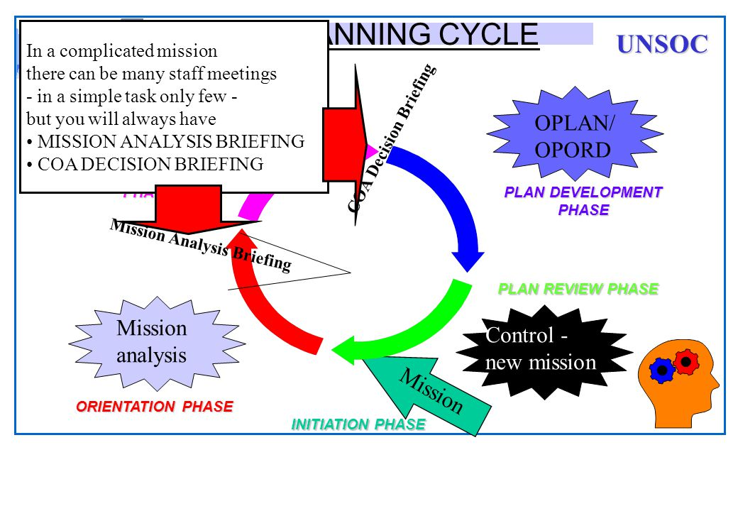 THE PLANNING CYCLE UNSOC Estimates OPLAN/ OPORD Estimates Mission