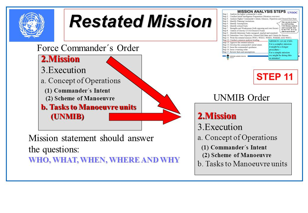 Restated Mission Force Commander´s Order 2.Mission 3.Execution STEP 11