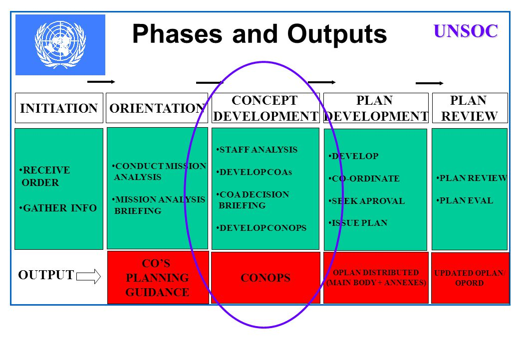 Phases and Outputs UNSOC INITIATION ORIENTATION CONCEPT DEVELOPMENT
