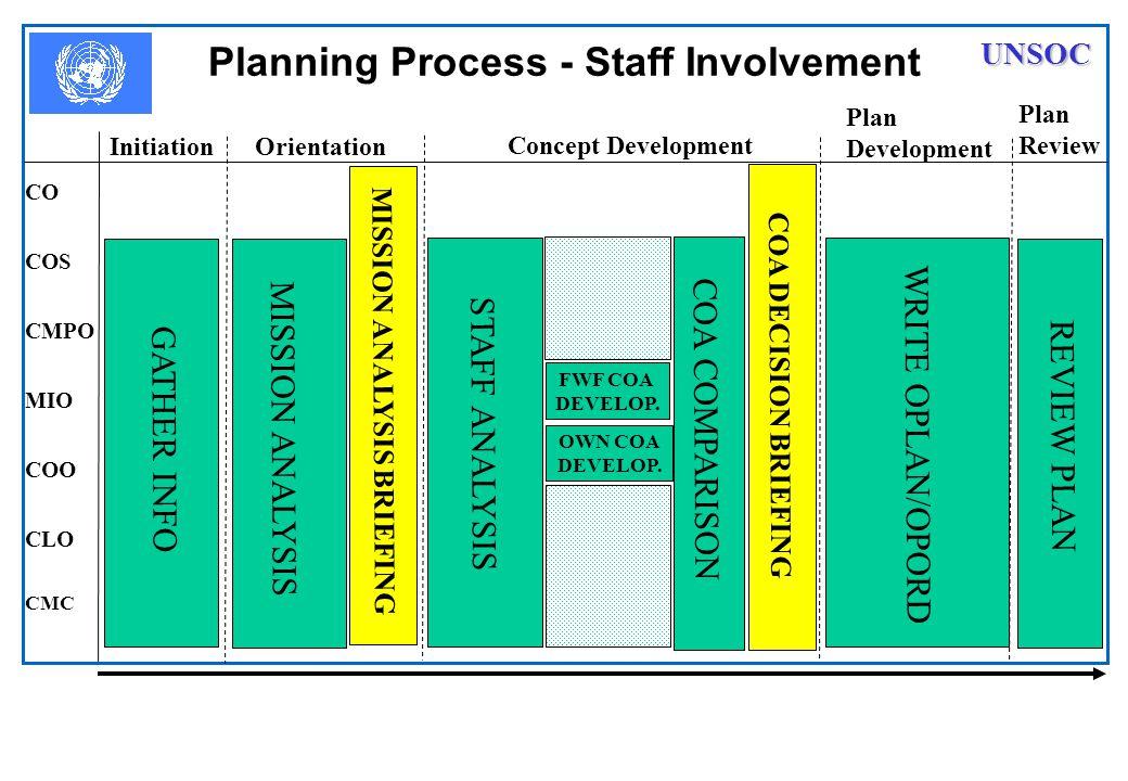 Planning Process - Staff Involvement