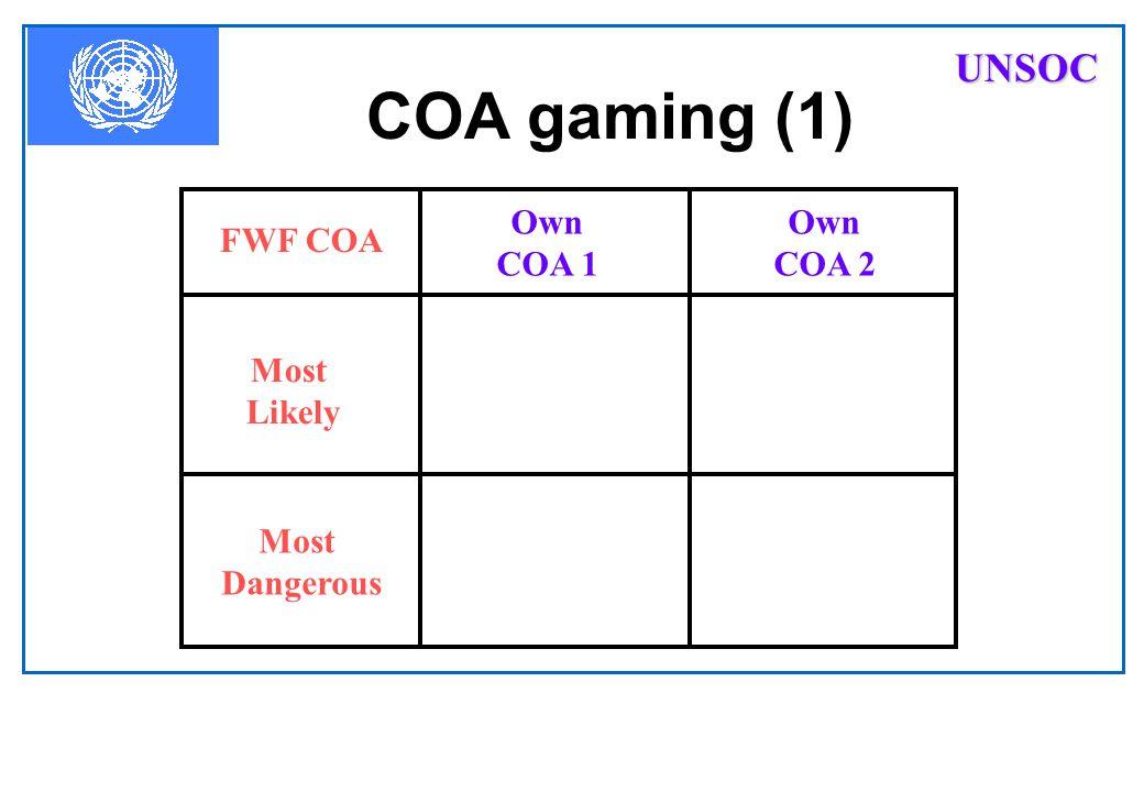 UNSOC COA gaming (1) FWF COA Most Likely Dangerous Own COA 1 COA 2