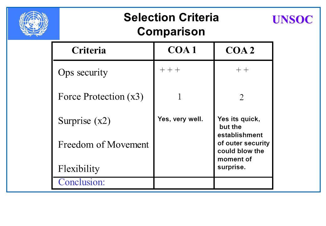 Selection Criteria Comparison