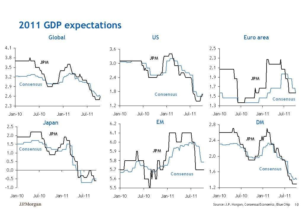 2011 GDP expectations Global US Euro area Japan EM DM