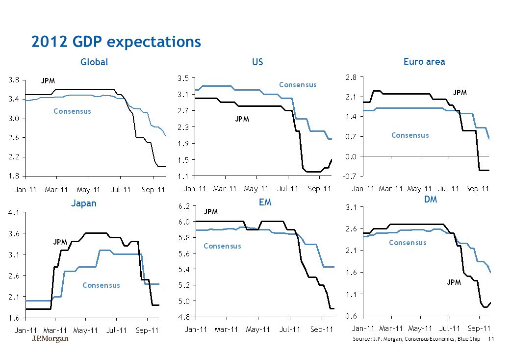 2012 GDP expectations Global US Euro area DM Japan EM 11