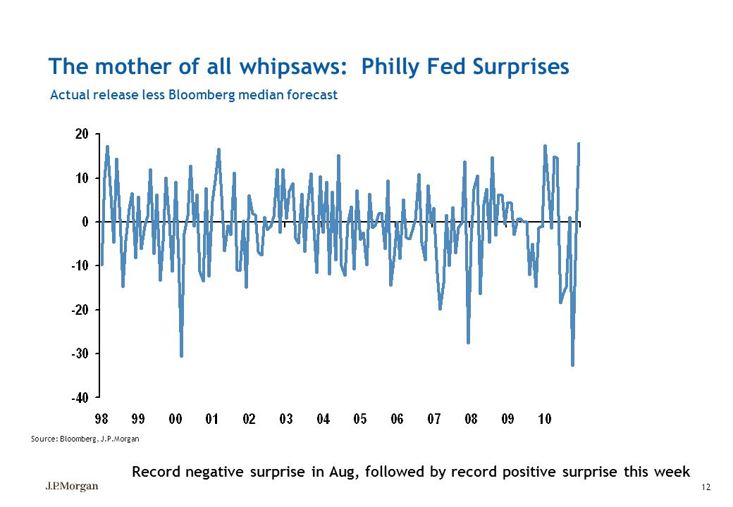 The mother of all whipsaws: Philly Fed Surprises