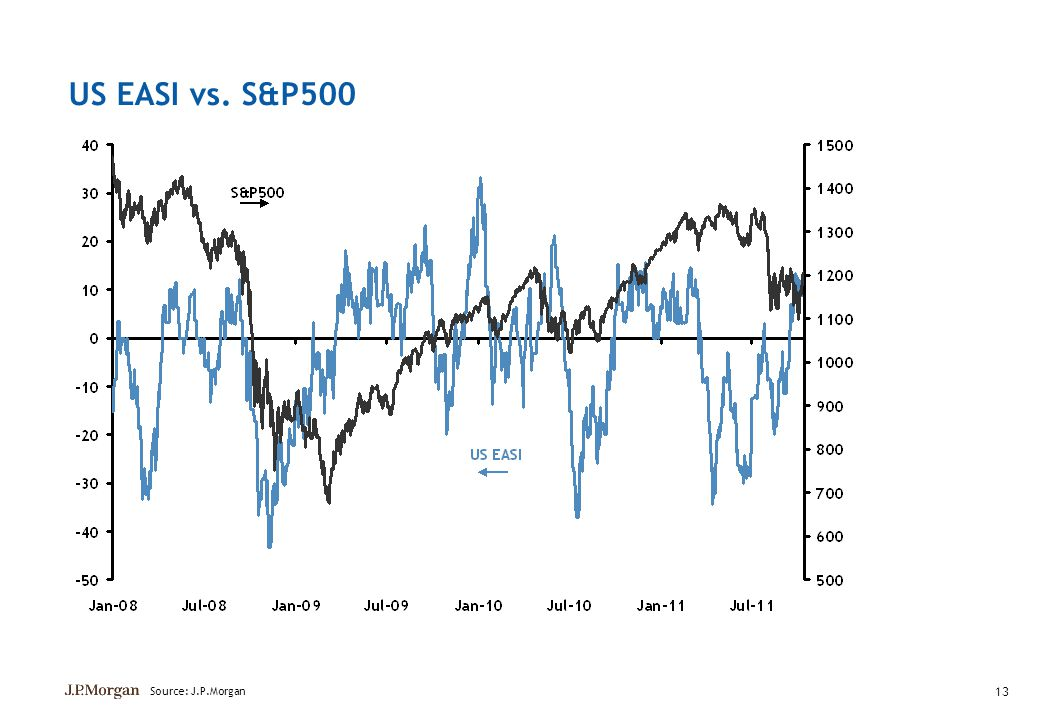 US EASI vs. S&P500 13 Source: J.P.Morgan