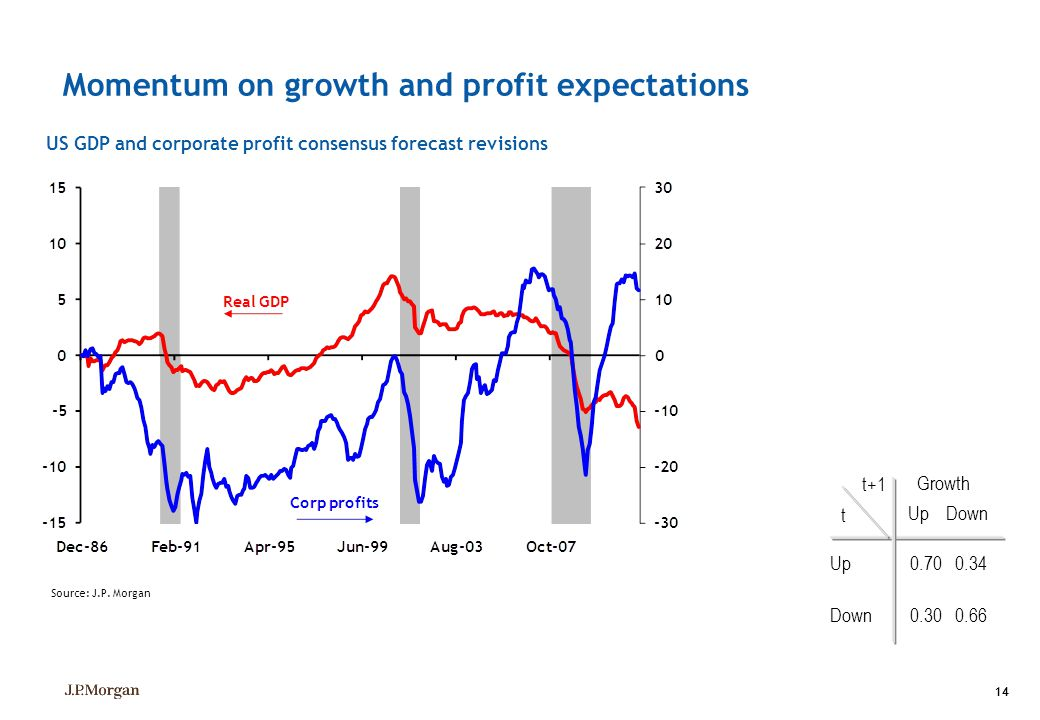 Momentum on growth and profit expectations