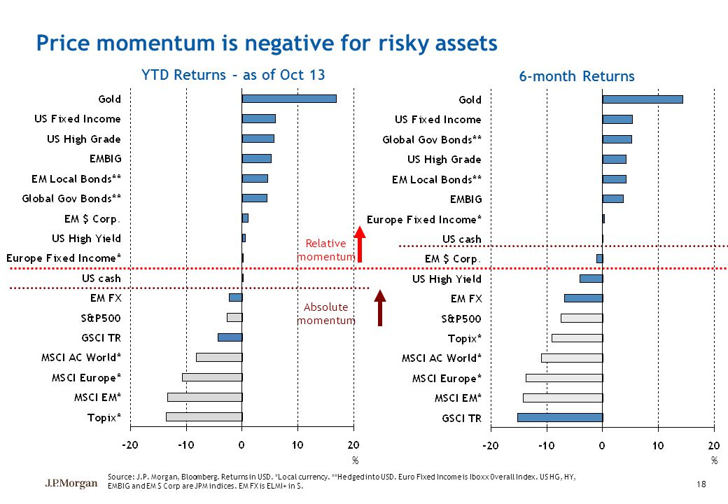 Price momentum is negative for risky assets
