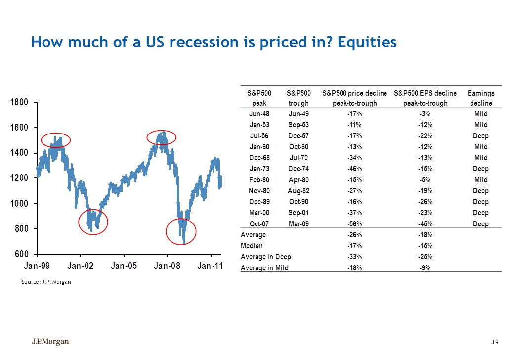 How much of a US recession is priced in Equities