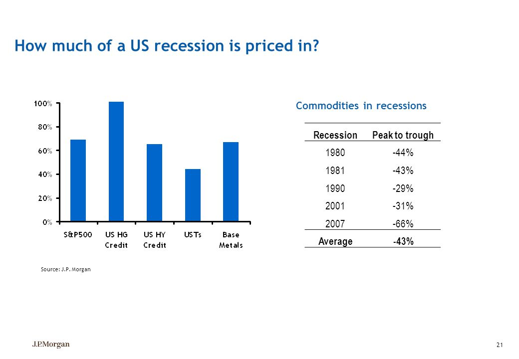 How much of a US recession is priced in