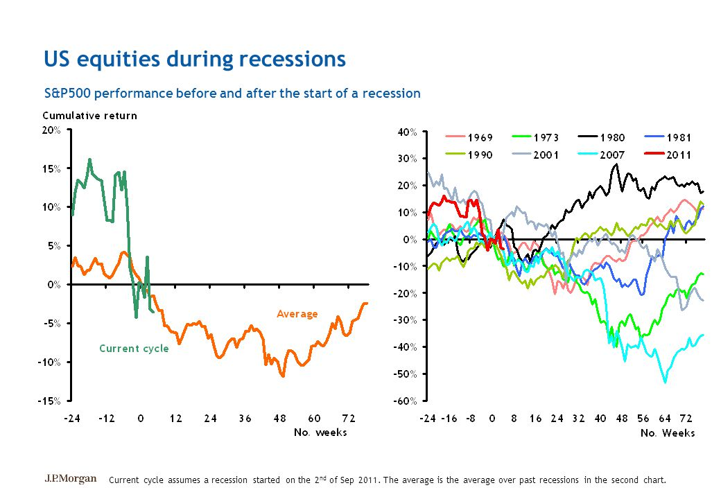 US equities during recessions