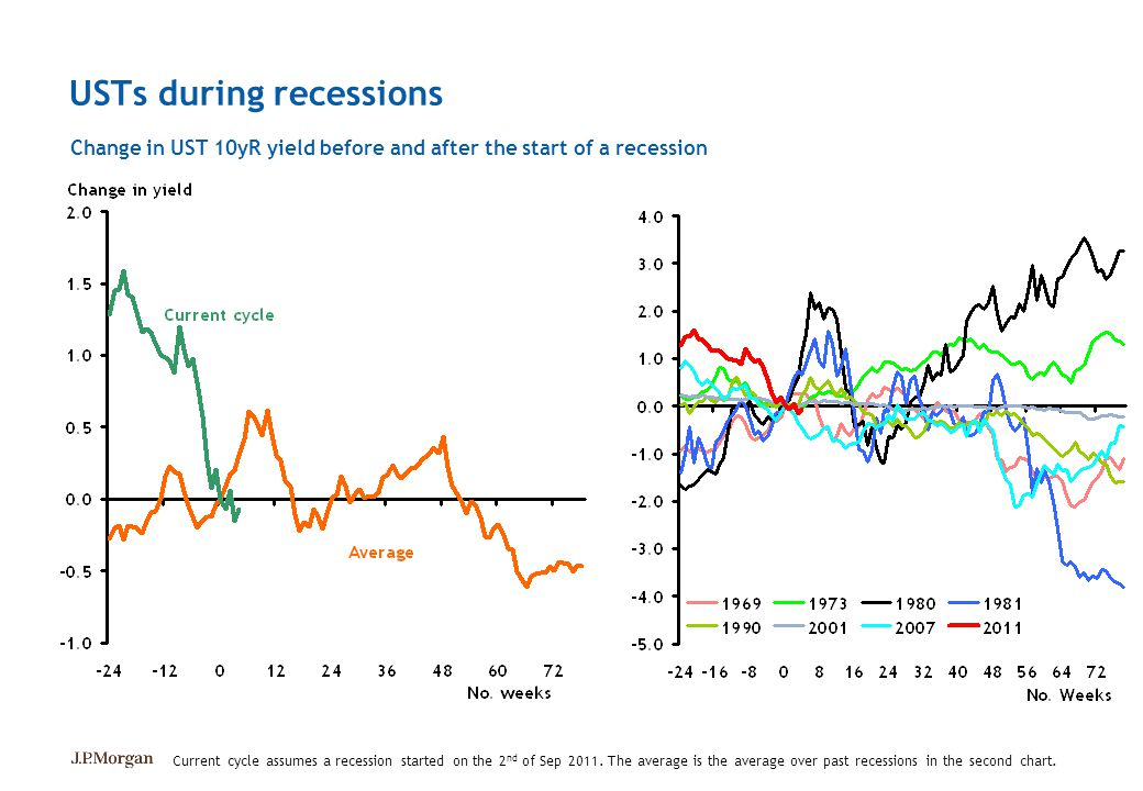USTs during recessions