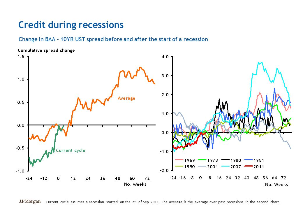 Credit during recessions