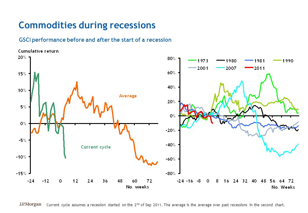 Commodities during recessions