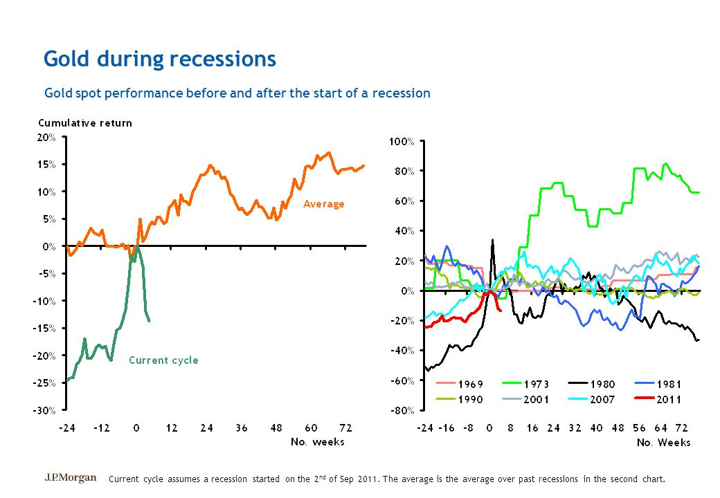 Gold during recessions