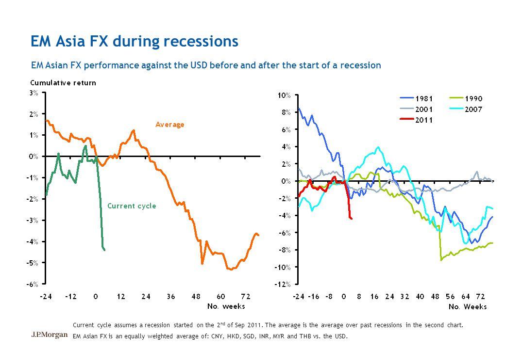 EM Asia FX during recessions