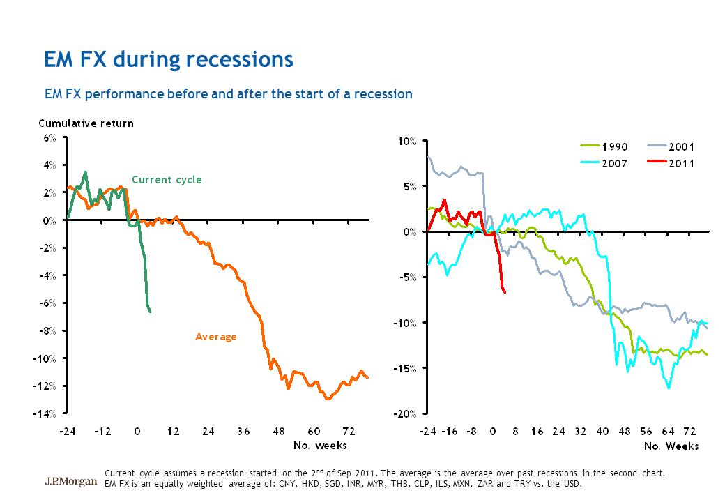 EM FX during recessions