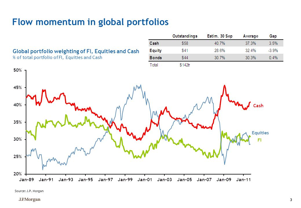 Flow momentum in global portfolios