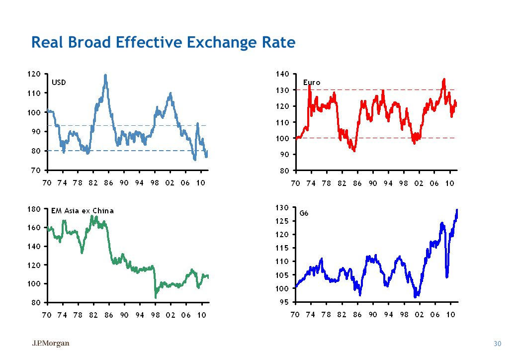 Real Broad Effective Exchange Rate