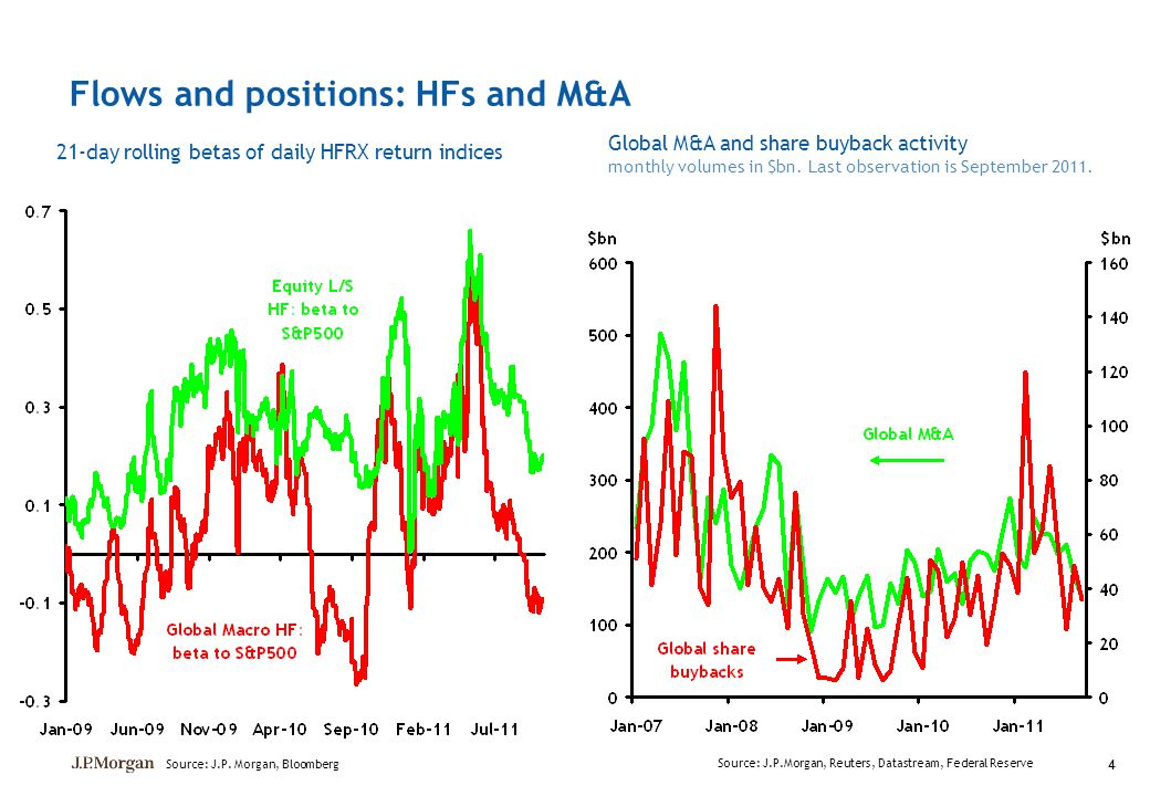 Flows and positions: HFs and M&A