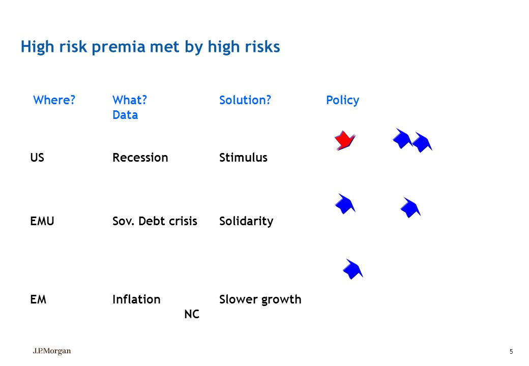 High risk premia met by high risks