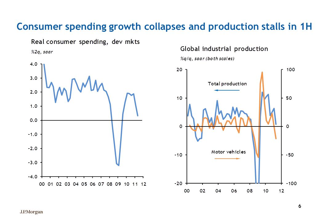 Consumer spending growth collapses and production stalls in 1H
