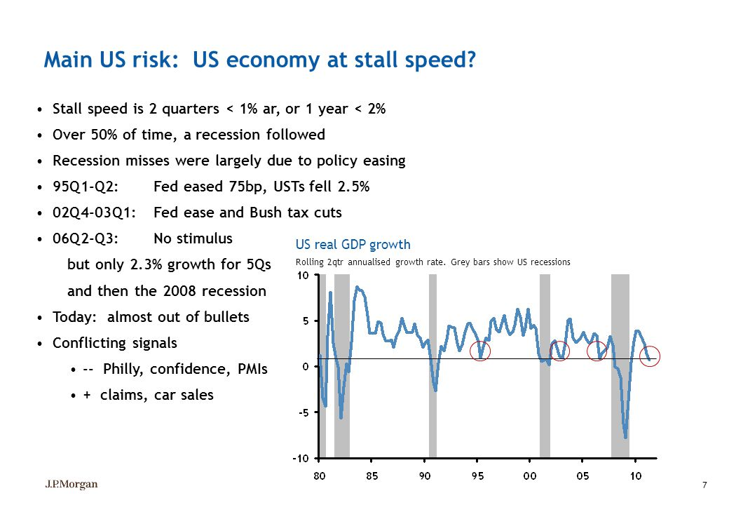 Main US risk: US economy at stall speed