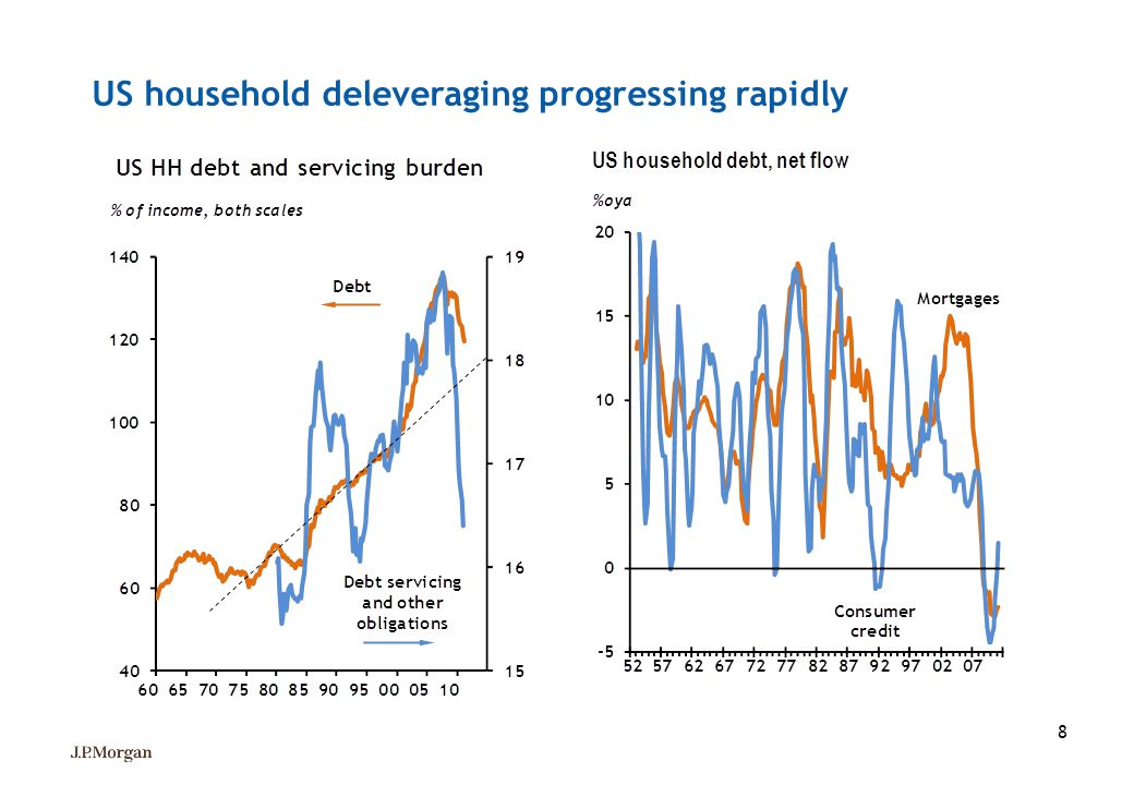 US household deleveraging progressing rapidly