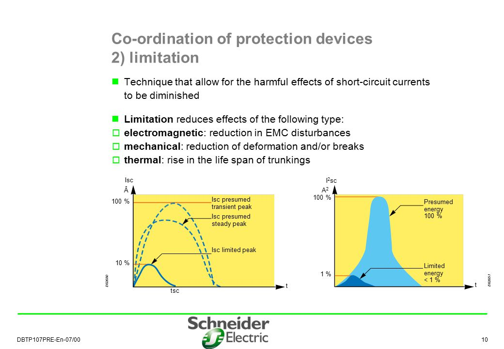 Co-ordination of protection devices 2) limitation