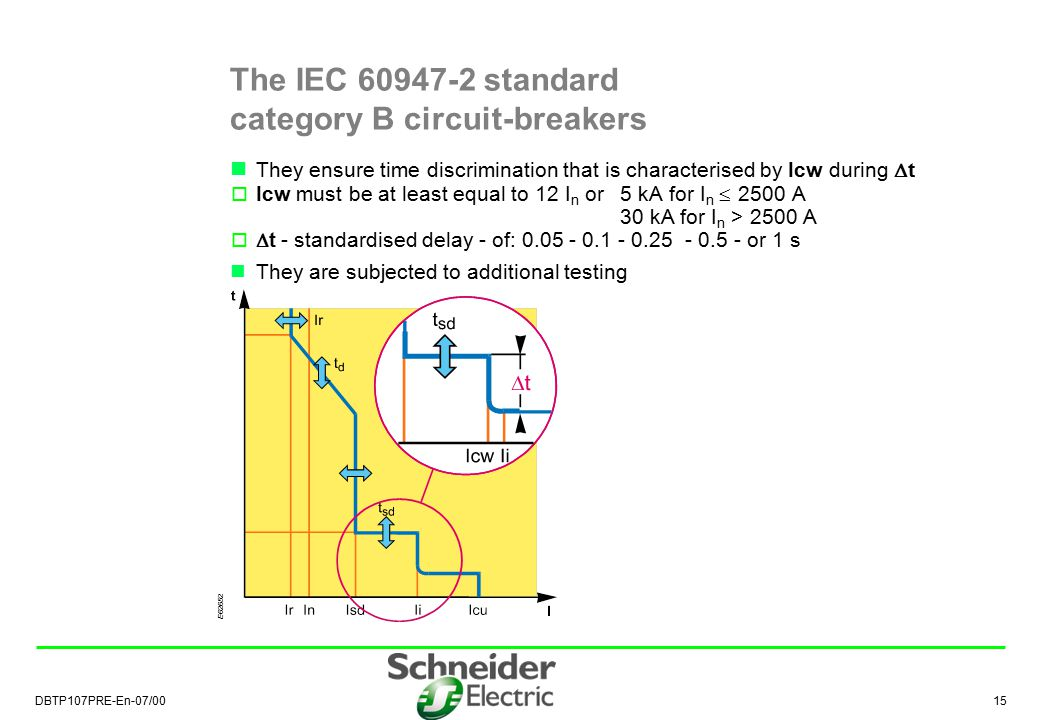 The IEC 60947-2 standard category B circuit-breakers