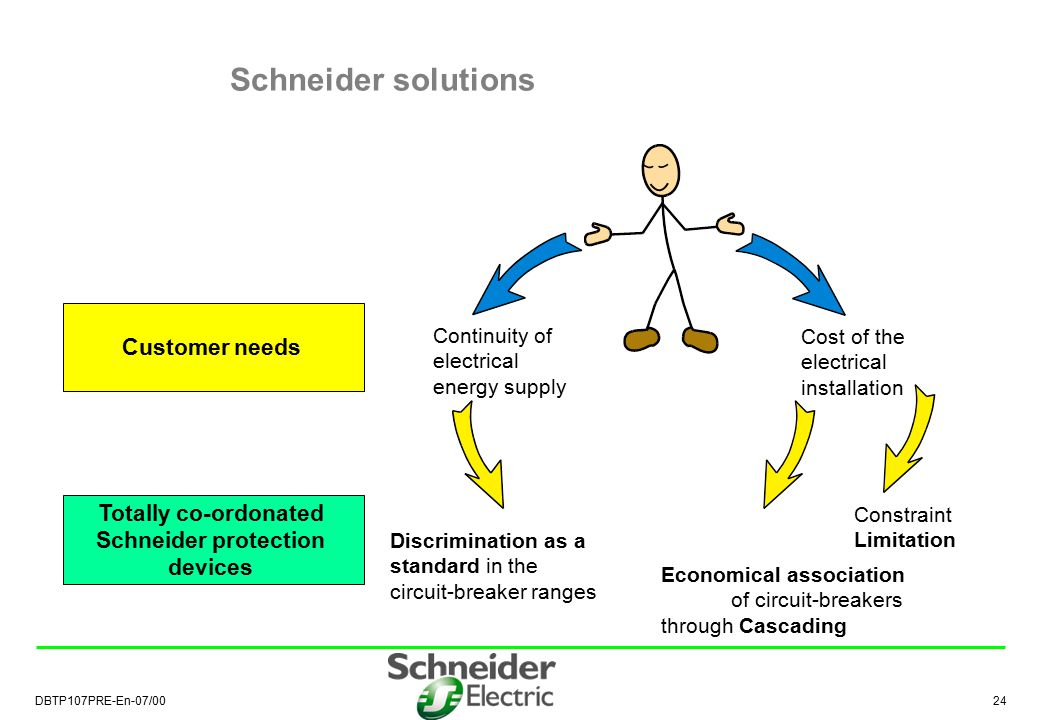 Totally co-ordonated Schneider protection devices