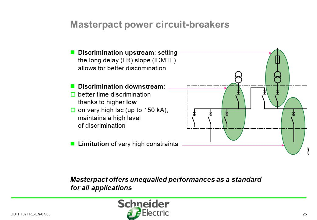 Masterpact power circuit-breakers