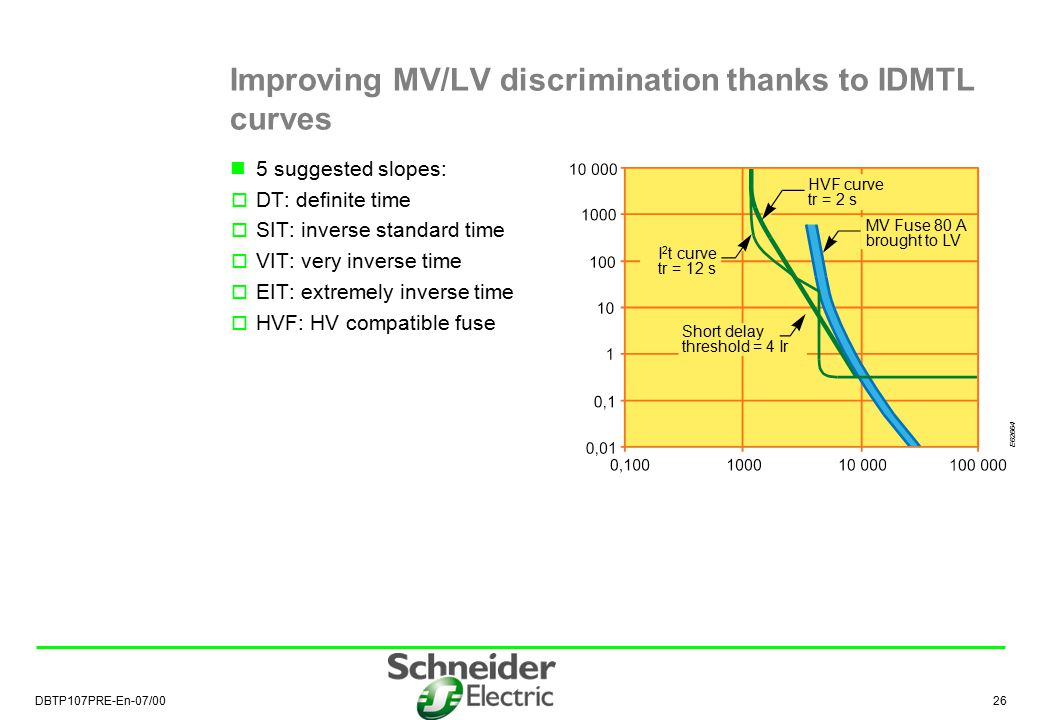 Improving MV/LV discrimination thanks to IDMTL curves