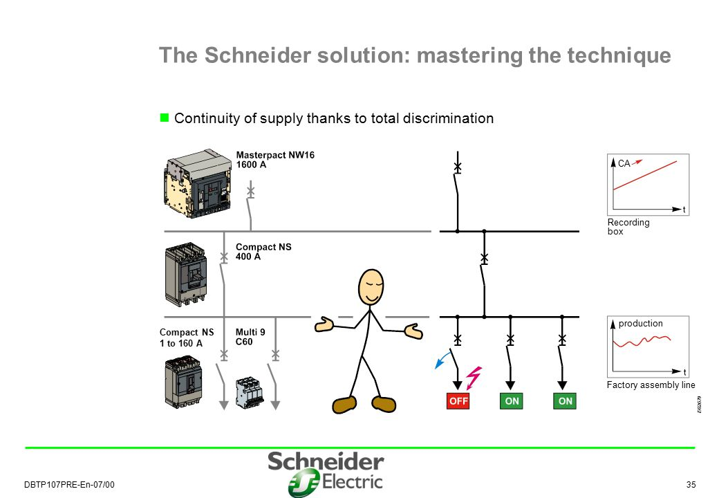 The Schneider solution: mastering the technique