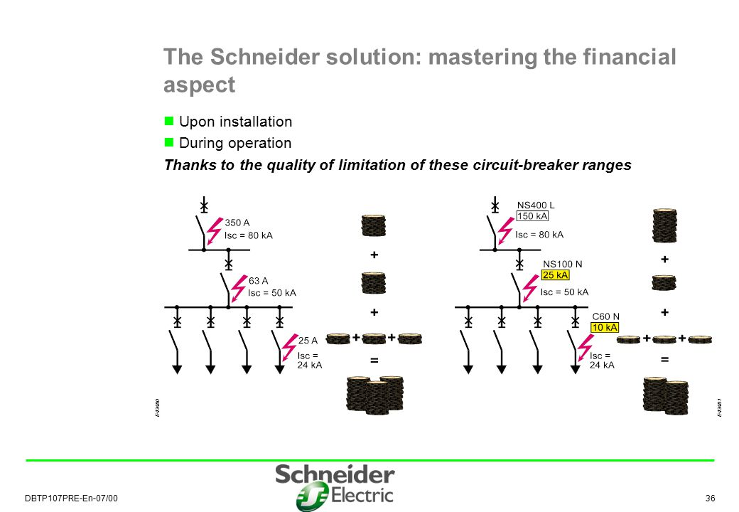 The Schneider solution: mastering the financial aspect