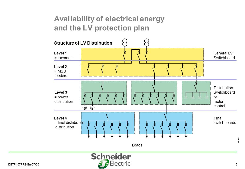 Availability of electrical energy and the LV protection plan