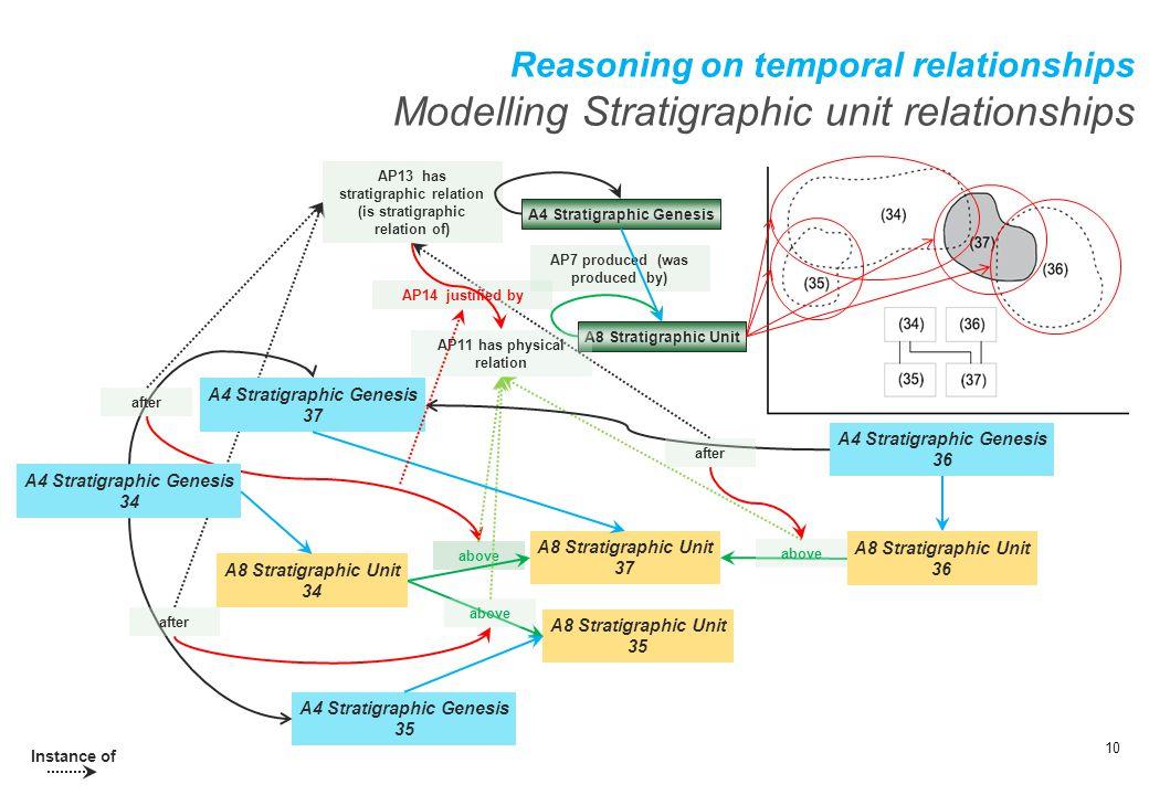 Reasoning on temporal relationships Modelling Stratigraphic unit relationships