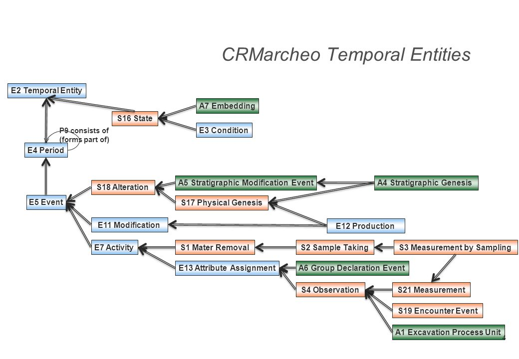 CRMarcheo Temporal Entities
