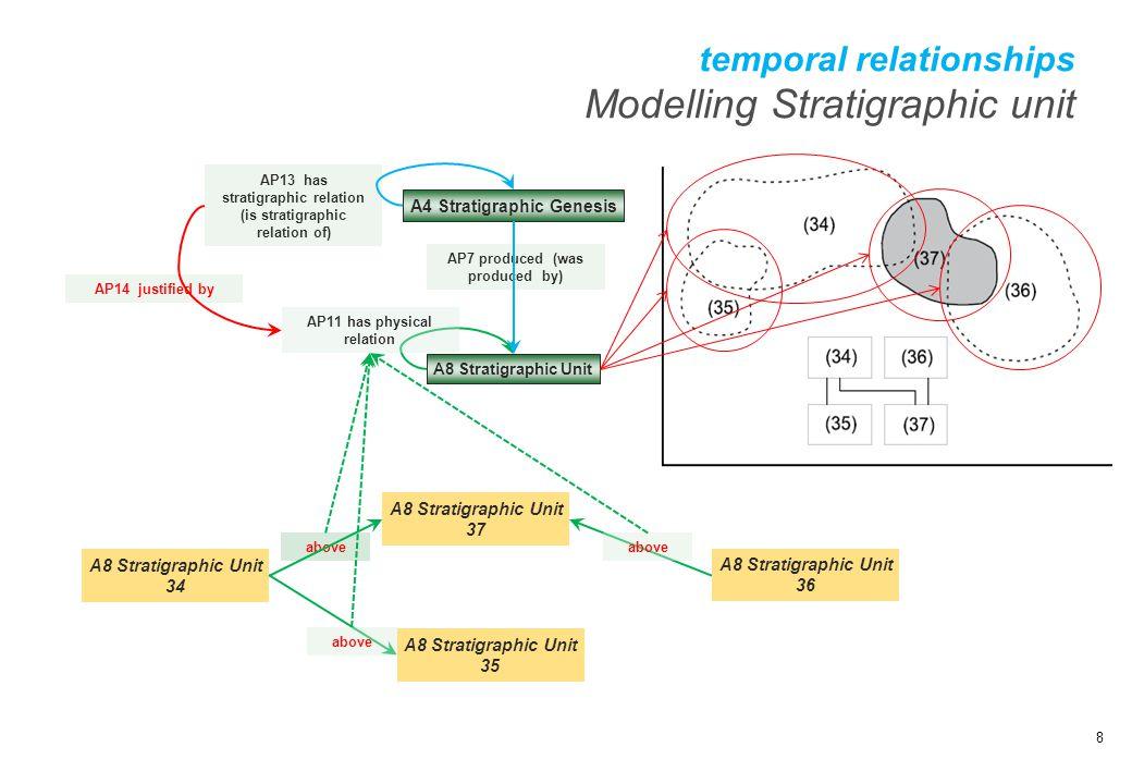 temporal relationships Modelling Stratigraphic unit