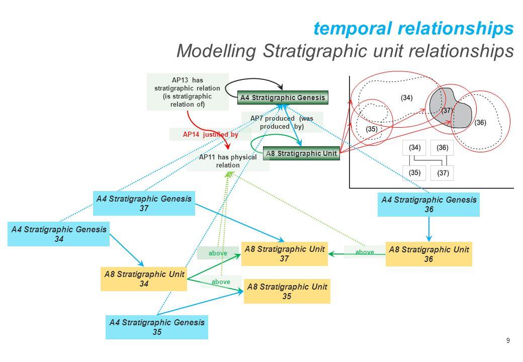 temporal relationships Modelling Stratigraphic unit relationships
