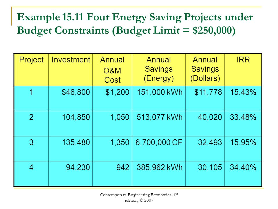 Example 15.11 Four Energy Saving Projects under Budget Constraints (Budget Limit = $250,000)
