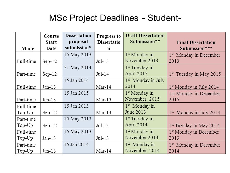 MSc Project Deadlines - Student-