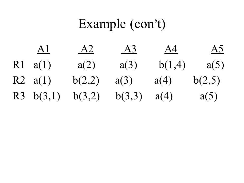 Example (con't) A1 A2 A3 A4 A5 R1 a(1) a(2) a(3) b(1,4) a(5)