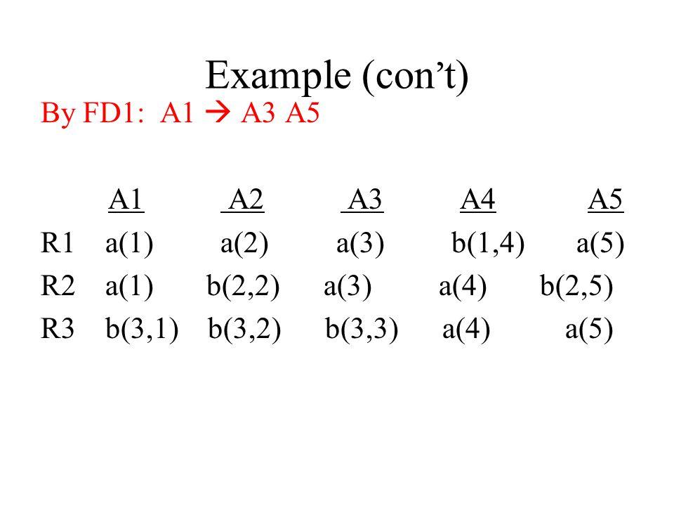 Example (con't) By FD1: A1  A3 A5 A1 A2 A3 A4 A5