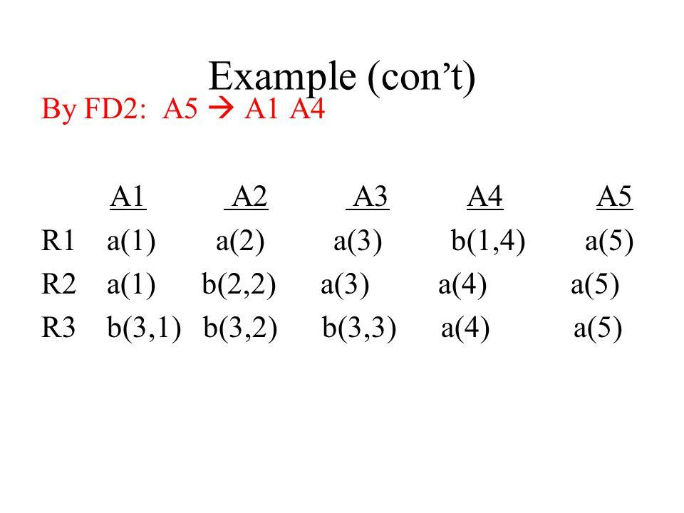 Example (con't) By FD2: A5  A1 A4 A1 A2 A3 A4 A5