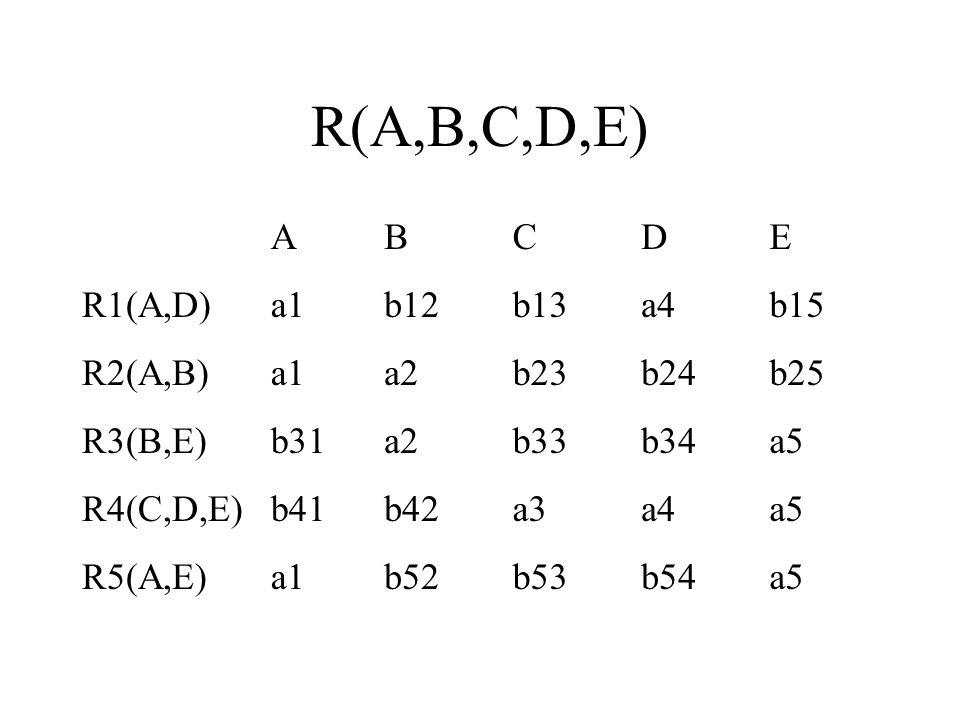 R(A,B,C,D,E) A B C D E R1(A,D) a1 b12 b13 a4 b15 R2(A,B) a2 b23 b24