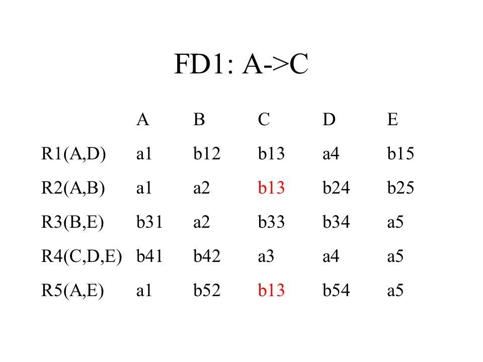 FD1: A->C A B C D E R1(A,D) a1 b12 b13 a4 b15 R2(A,B) a2 b24 b25